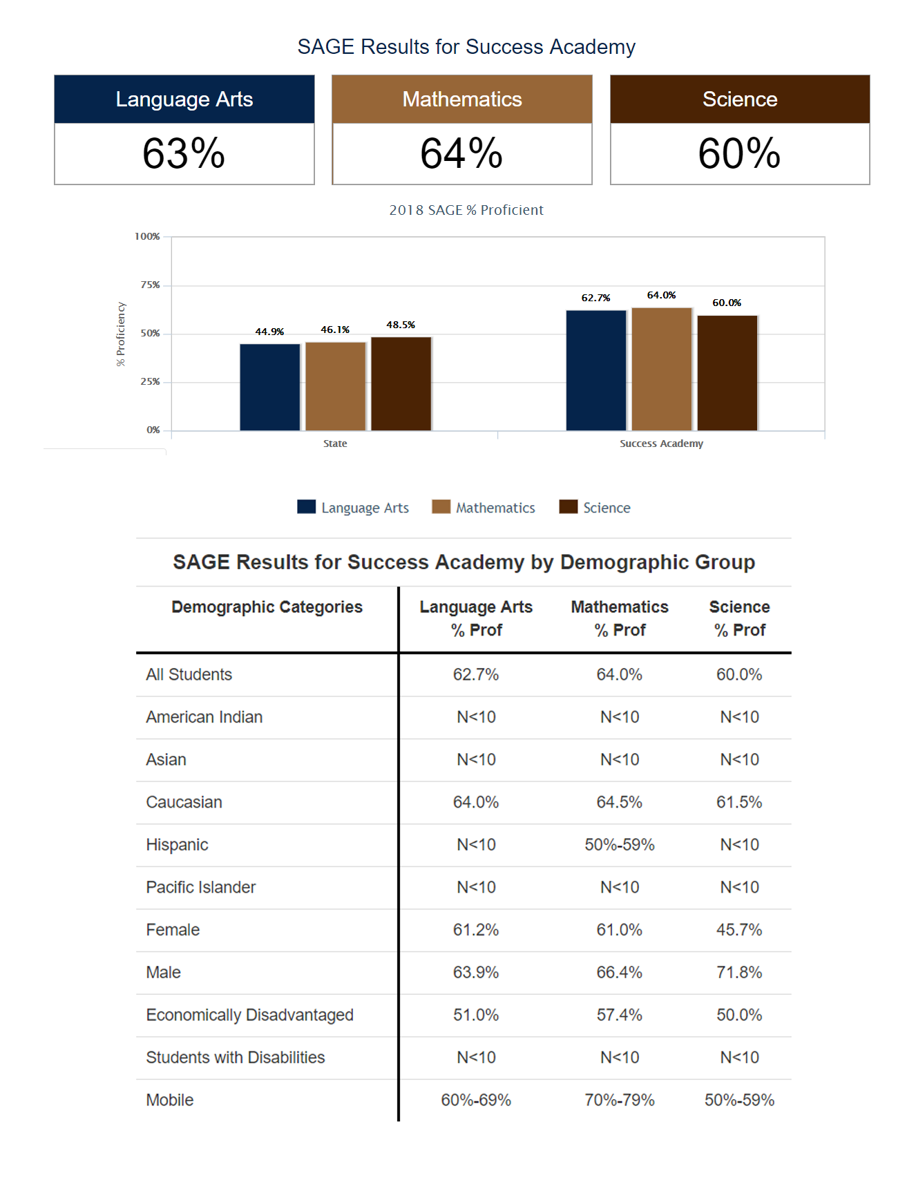 Screenshot from the USOE website of the SAGE test results for SUCCESS Academy